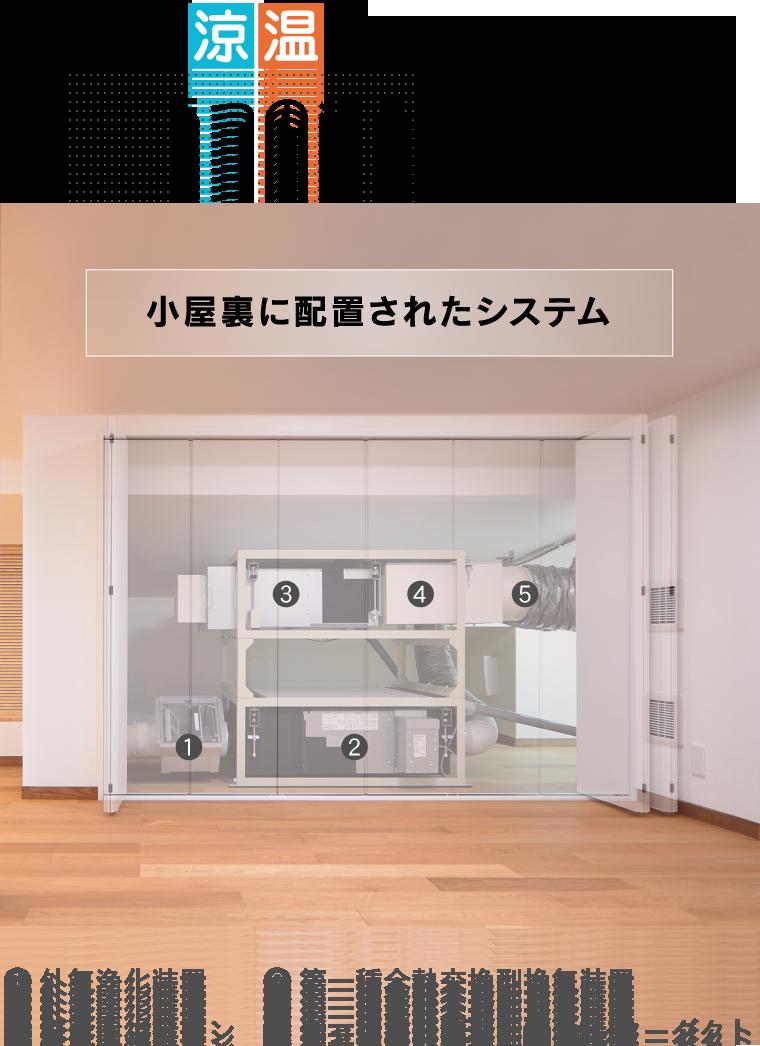 涼温房を実現する5つの組み合わせ 小屋裏に配置されたシステム